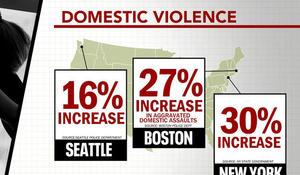 States report rise in domestic abuse calls amid coronavirus lockdown