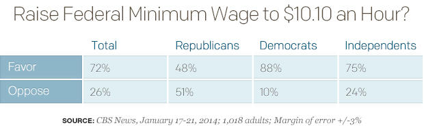 Raise Federal Minimum Wage to $10.10 an Hour?