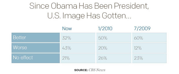 since-obama-has-been-president-us-image-has-gotten.jpg