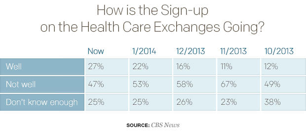 how-is-the-sign-up-on-the-health-care-exchanges-going.jpg