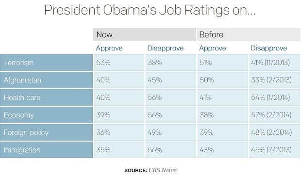 president-obamas-job-ratings-on.jpg