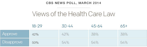 poll-healthcareviews-cbsnews-0314.jpg