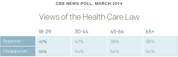poll-healthcareviews-cbsnews-0314.jpg