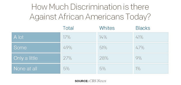 discrimination in america today essay