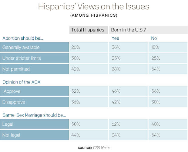 hispanics-views-on-the-issuestable.jpg