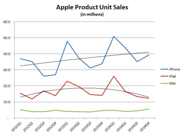 apple-earnings-product-unit-sales.jpg