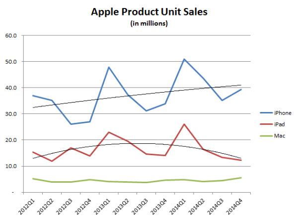 apple-earnings-product-unit-sales.jpg