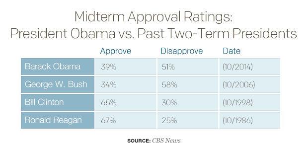 midterm-approval-ratings-president-obama-vs-past-two-term-presidentsv01.jpg