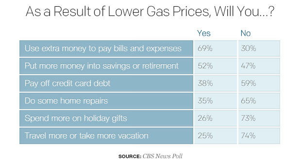 as-a-result-of-lower-gas-prices-will-you.jpg