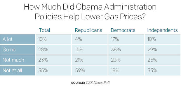 how-much-did-obama-administration-policies-help-lower-gas-prices.jpg