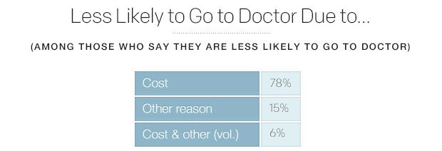 less-likely-to-go-to-doctor-due-to.jpg