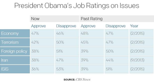 president-obamas-job-ratings-on-issues-1.jpg