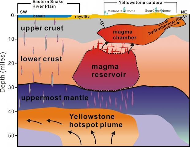 Supervolcano at yellowstone stretches far underground cbs news ccuart Gallery