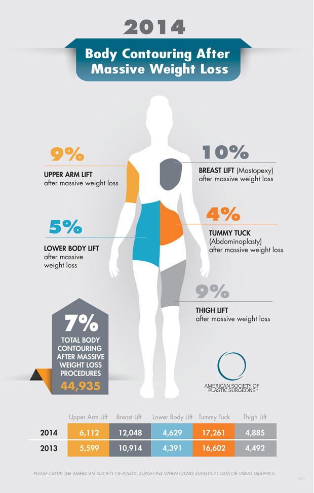 body-contouring-after-massive-weight-loss-infographic.jpg