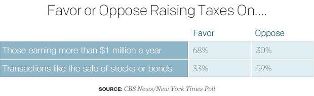 favor-or-oppose-raising-taxes-on.jpg