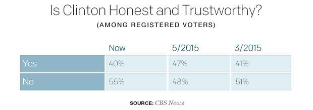 is-clinton-honest-and-trustworthy.jpg