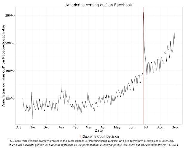 facebook-coming-out-graph.png