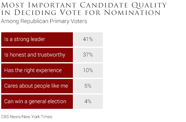 04-most-important-candidate-quality-in-deciding-vote-for-nomination.jpg