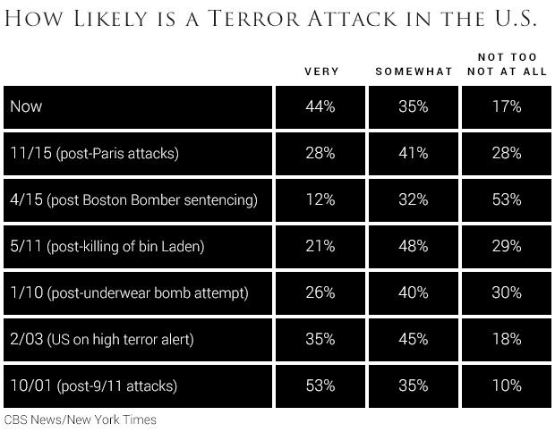 likelihoodofterrorattack.jpg