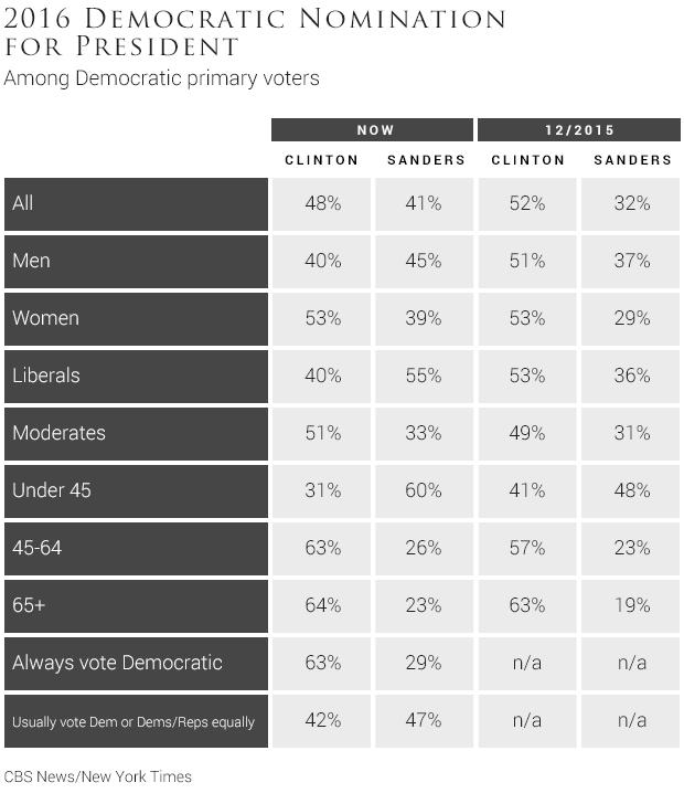 02-2016-democratic-nomination-for-president.jpg