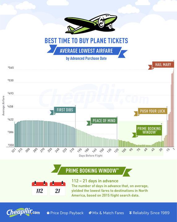 cheapair-com-when-to-buy-plane-tickets-2016.jpg