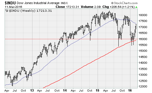 dow200-day-chart.png