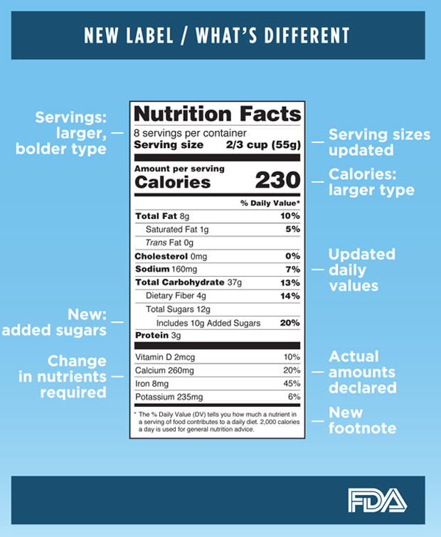 Make Your Own Food Nutrition Facts Labels!