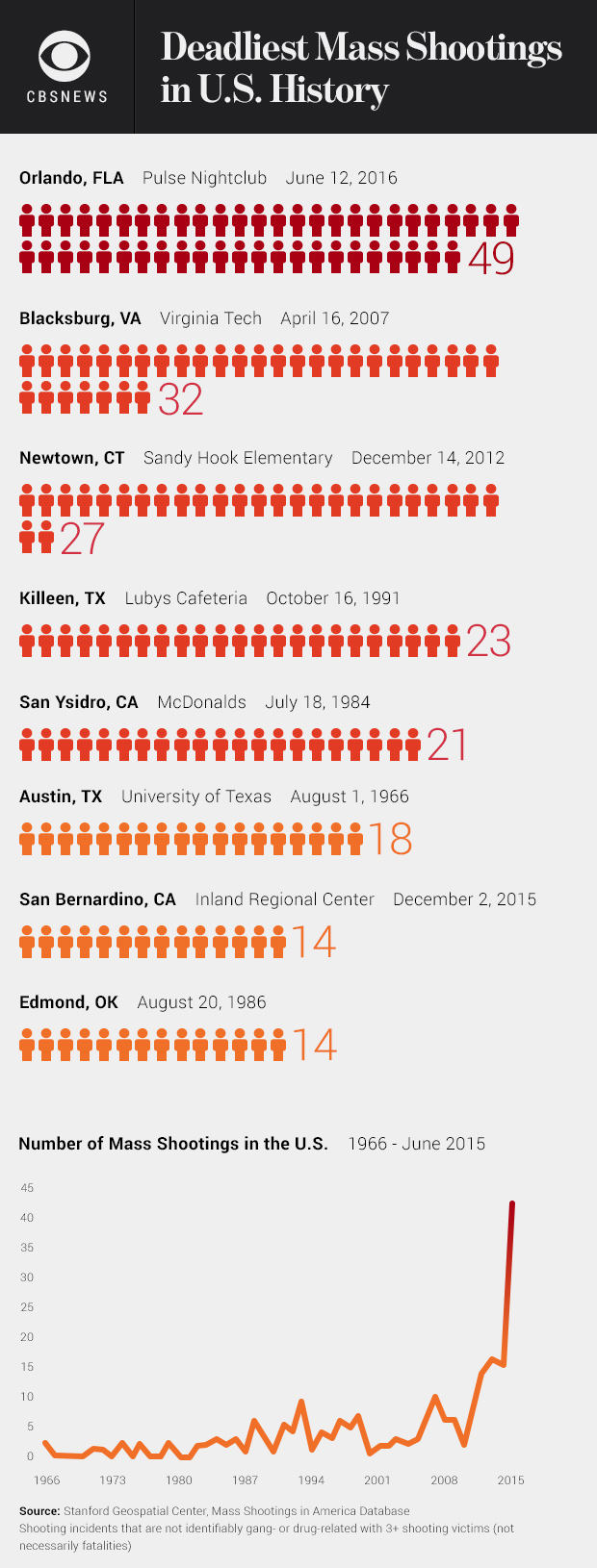 deadliest mass shootings chart