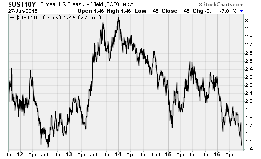 treasury062816.png