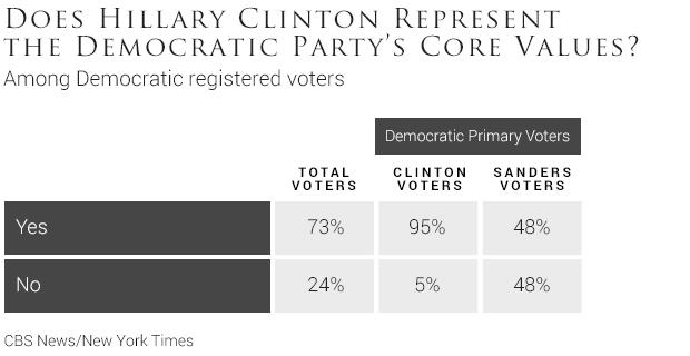 07-does-hillary-clinton-represent-the-democratic-partys-core-values.jpg