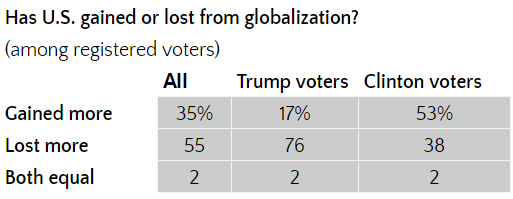 globalization-table.png