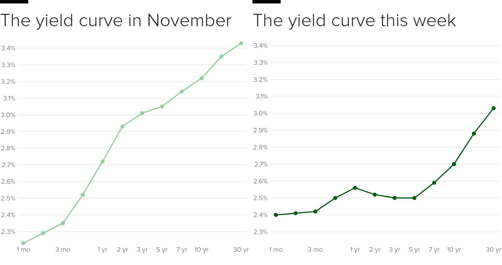 yield-curve-comparison.png