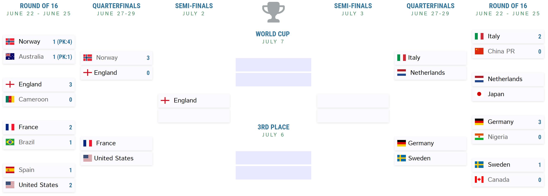 2019 Women & # 39; s World Cup Bracket