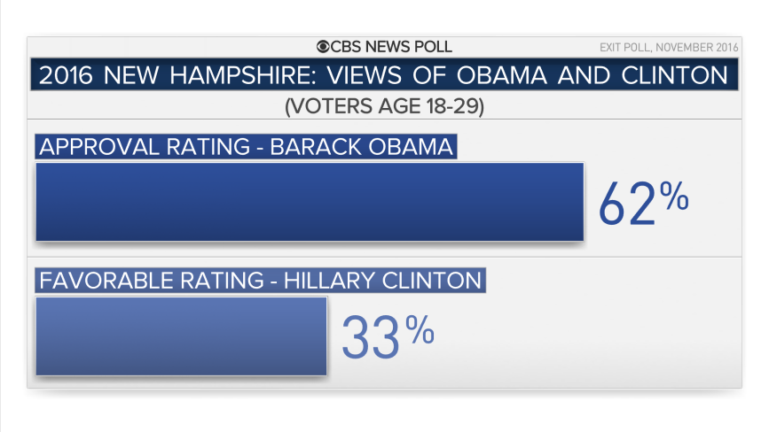 23307-nh-obama-hrc-young.png