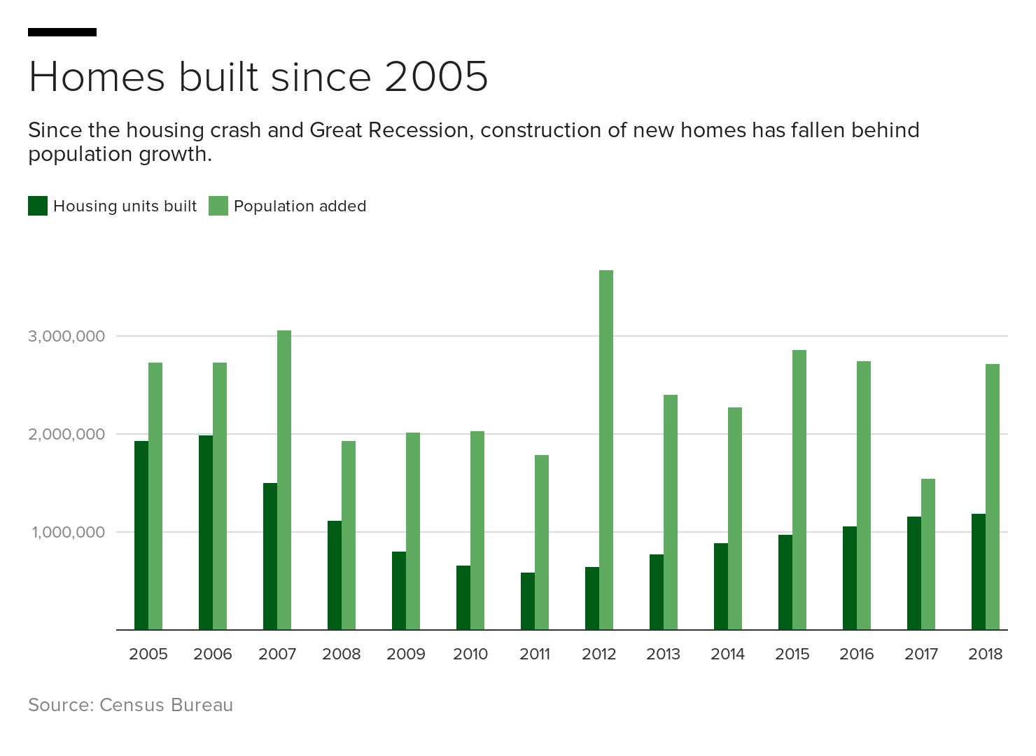 rksml-homes-built-since-2005.png