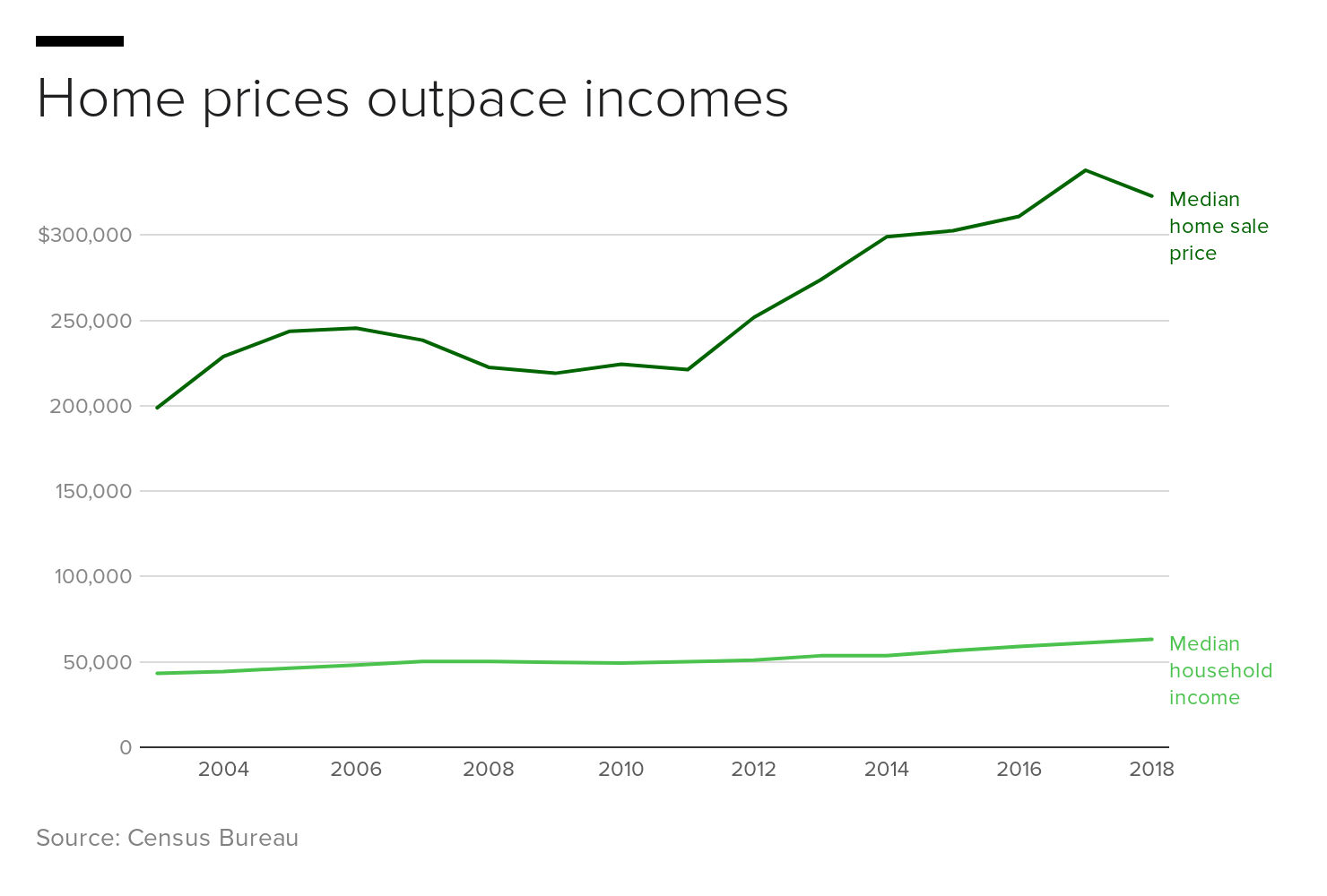 ykdvp-home-prices-outpace-incomes.png