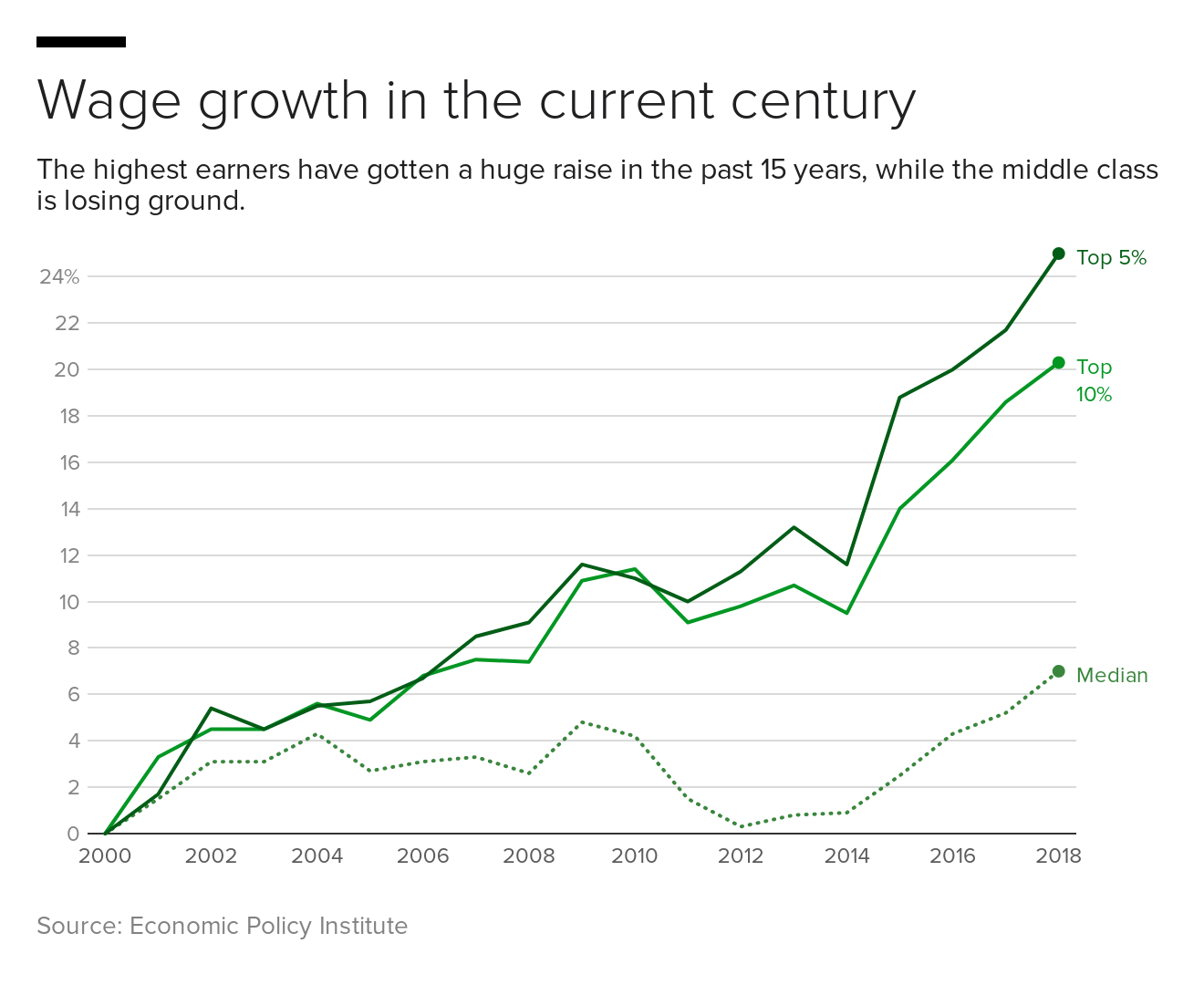 t7n5x-wage-growth-in-the-current-century
