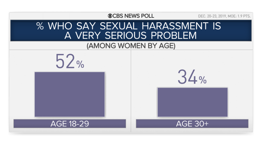 13-harass-women-by-age.png