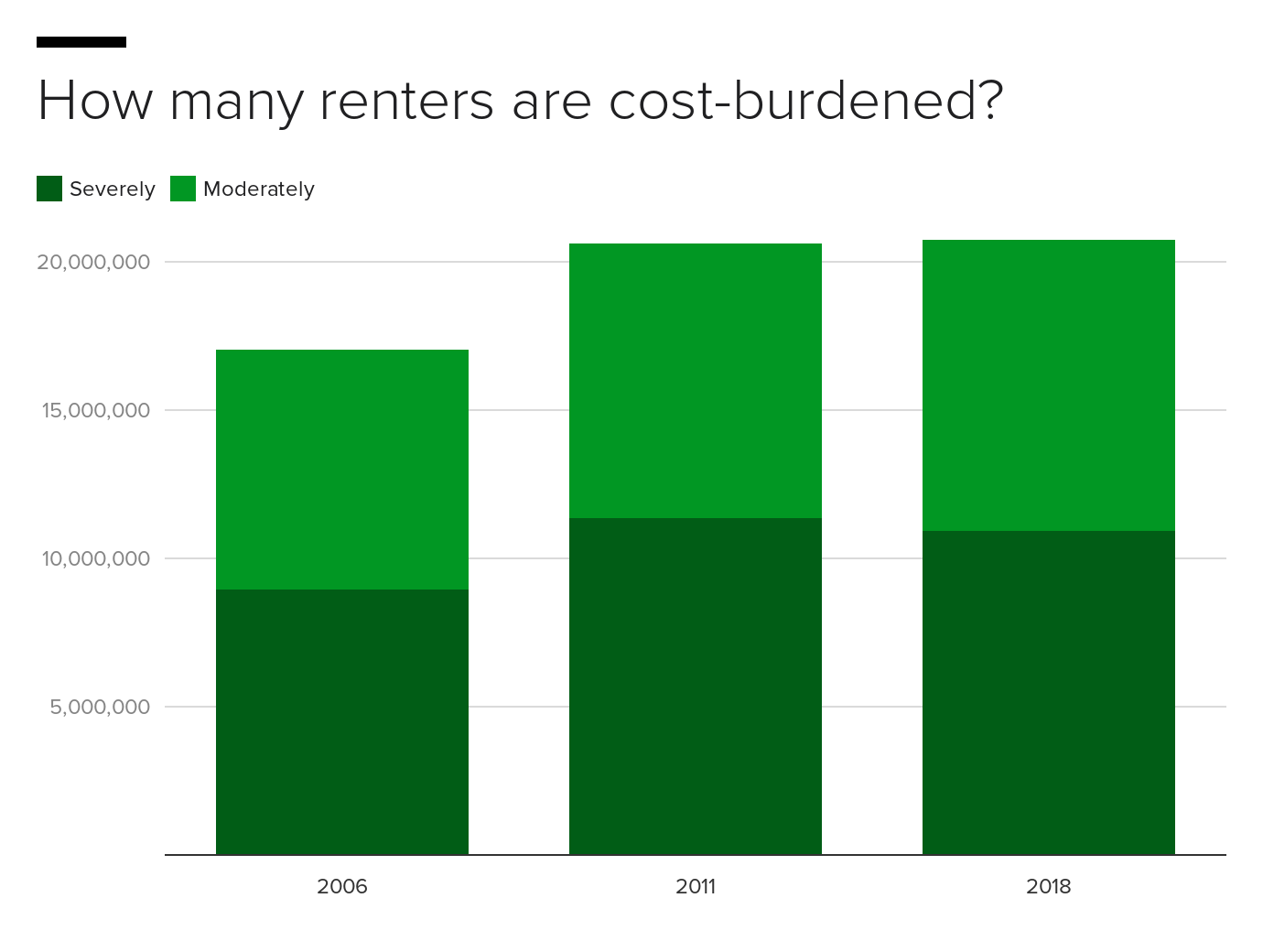 5dqnf-how-many-renters-are-cost-burdened.png