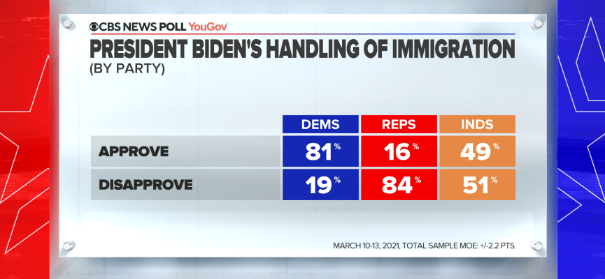 47-biden-immigr-by-party.png