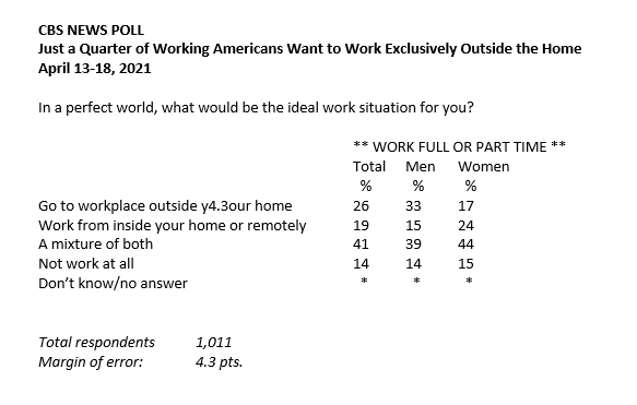 Most Americans want to continue working remotely or from home as part of their work schedule