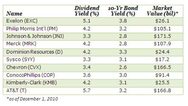 Dividend Stocks 10 Companies With Big Payouts Cbs News