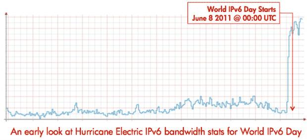 The amount of Internet traffic going through Hurricane Electric's IPv6 global backbone soared as World IPv6 Day began.