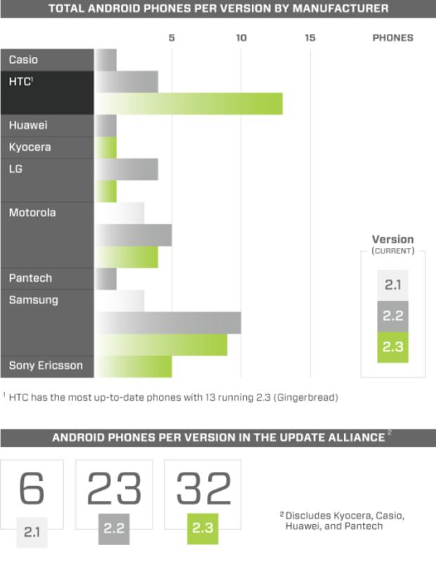 AndroidAndMe.com breaks it down