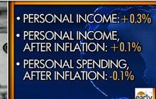 Weak Consumer Spending Numbers Cause Concern