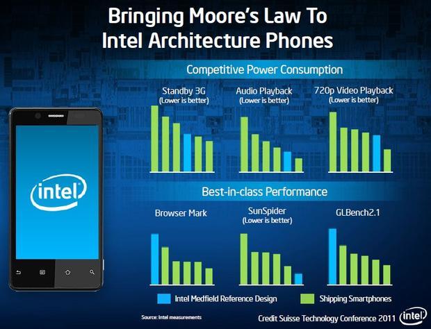 Intel Architecture Phones