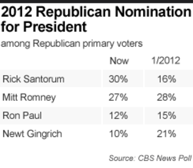 2012 Republican Nomination for President