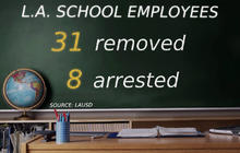Alleged teacher misconduct cases growing in L.A.