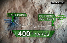 Curiosity rover drives 400 yards since landing