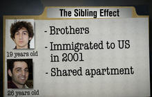 How did being siblings impact the Marathon bombers?